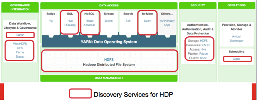 Dg Secure Discovery Services for HDP