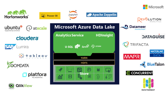 Dataguise Microsoft Azure Data Technology