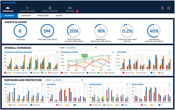 Dataguise DgSecure 6.0 Sensitive Data Governance Dashboard